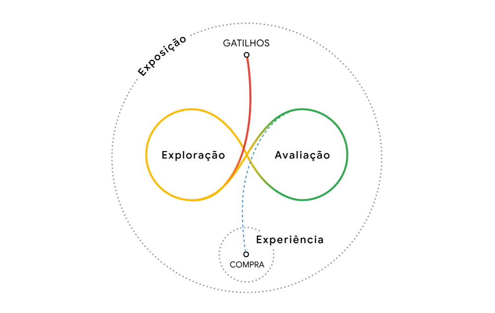 exploração e avaliação