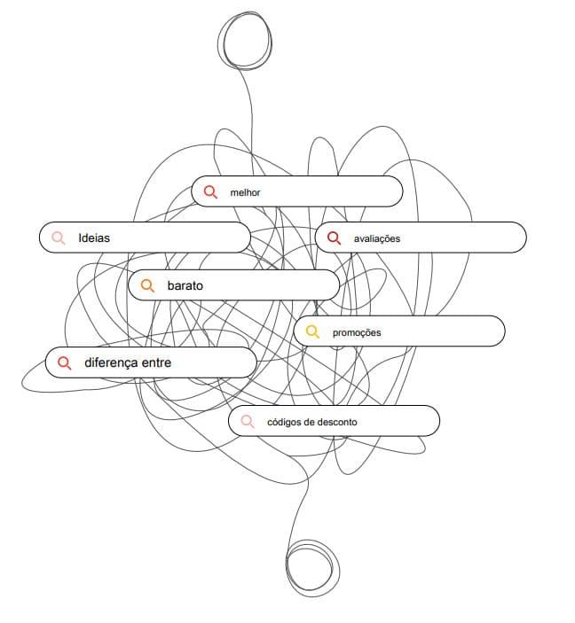 processo do funil de compras complexo