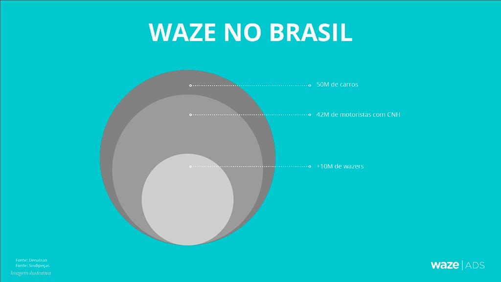 Waze no Brasil