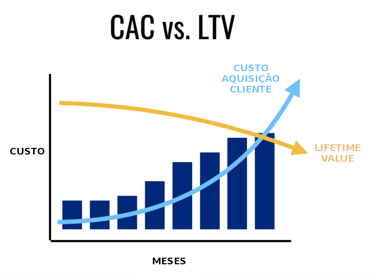 custo aquisição do cliente e lifetime value