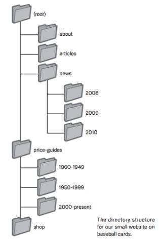 Hierarquia das páginas