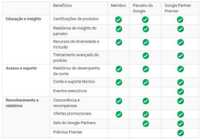 Benefícios certificação Google Partners