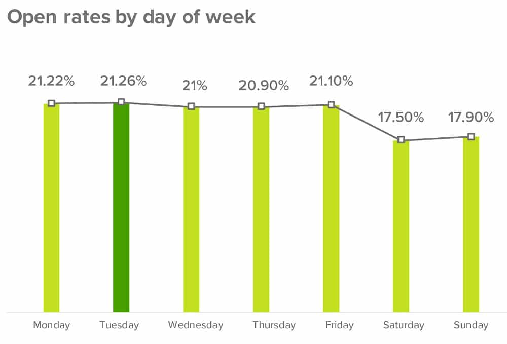 melhor horário taxa de abertura de e-mails